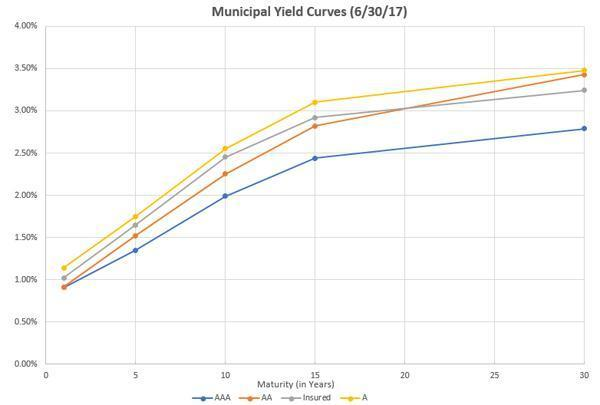 Municipal Yield Curves